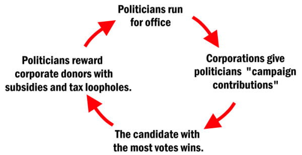 how politics works